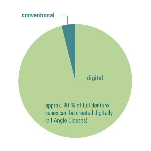 Diagram of digital and conventional shares in total prosthetics