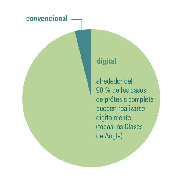 Diagrama de la parte digital y la parte convencional en la prótesis completa.