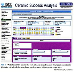 CSA-Studie