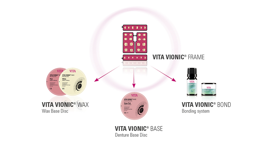 System Components VITA VIONIC® SOLUTIONS